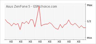 Popularity chart of Asus ZenFone 5