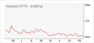 Wykres zmian popularności telefonu Homtom HT70