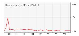 Wykres zmian popularności telefonu Huawei Mate SE