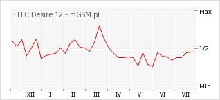 Wykres zmian popularności telefonu HTC Desire 12
