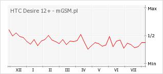 Wykres zmian popularności telefonu HTC Desire 12+