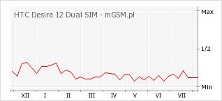 Wykres zmian popularności telefonu HTC Desire 12 Dual SIM