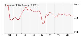 Wykres zmian popularności telefonu Huawei P20 Pro