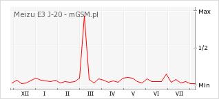Wykres zmian popularności telefonu Meizu E3 J-20
