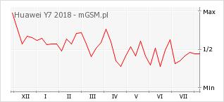 Wykres zmian popularności telefonu Huawei Y7 2018