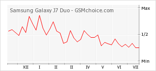 Popularity chart of Samsung Galaxy J7 Duo