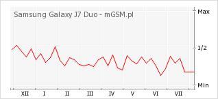 Wykres zmian popularności telefonu Samsung Galaxy J7 Duo