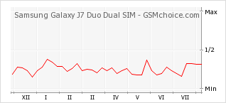 Popularity chart of Samsung Galaxy J7 Duo Dual SIM
