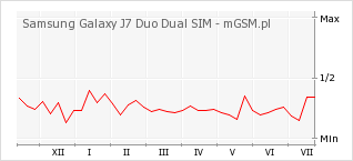 Wykres zmian popularności telefonu Samsung Galaxy J7 Duo Dual SIM