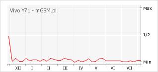 Wykres zmian popularności telefonu Vivo Y71