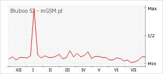 Wykres zmian popularności telefonu Bluboo S3