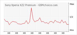 Popularity chart of Sony Xperia XZ2 Premium