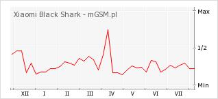 Wykres zmian popularności telefonu Xiaomi Black Shark