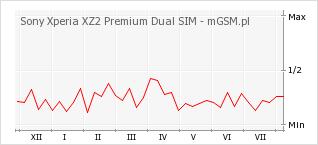 Wykres zmian popularności telefonu Sony Xperia XZ2 Premium Dual SIM