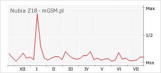 Wykres zmian popularności telefonu Nubia Z18
