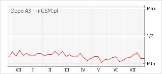 Wykres zmian popularności telefonu Oppo A3
