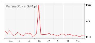 Wykres zmian popularności telefonu Vernee X1