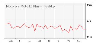 Wykres zmian popularności telefonu Motorola Moto E5 Play