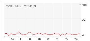 Wykres zmian popularności telefonu Meizu M15