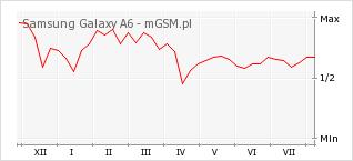 Wykres zmian popularności telefonu Samsung Galaxy A6
