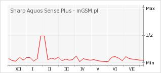 Wykres zmian popularności telefonu Sharp Aquos Sense Plus