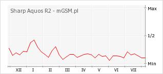 Wykres zmian popularności telefonu Sharp Aquos R2