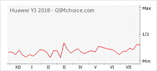 Popularity chart of Huawei Y3 2018