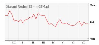 Wykres zmian popularności telefonu Xiaomi Redmi S2