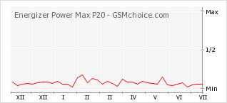 Popularity chart of Energizer Power Max P20