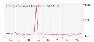 Wykres zmian popularności telefonu Energizer Power Max P20