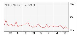 Wykres zmian popularności telefonu Nokia N73 ME