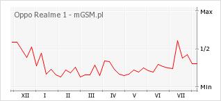 Wykres zmian popularności telefonu Oppo Realme 1
