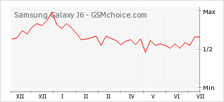 Popularity chart of Samsung Galaxy J6
