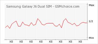 Popularity chart of Samsung Galaxy J6 Dual SIM