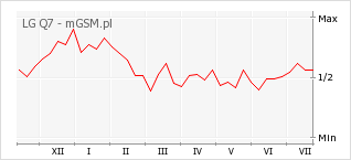 Wykres zmian popularności telefonu LG Q7