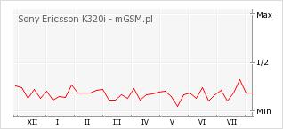 Wykres zmian popularności telefonu Sony Ericsson K320i