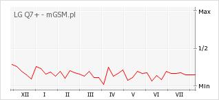 Wykres zmian popularności telefonu LG Q7+