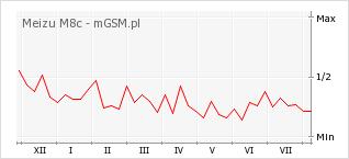 Wykres zmian popularności telefonu Meizu M8c