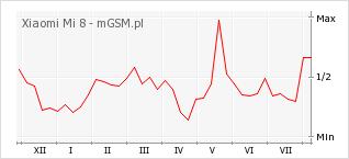 Wykres zmian popularności telefonu Xiaomi Mi 8