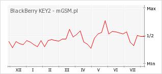 Wykres zmian popularności telefonu BlackBerry KEY2
