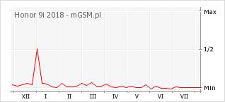Wykres zmian popularności telefonu Honor 9i 2018