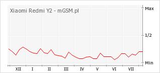 Wykres zmian popularności telefonu Xiaomi Redmi Y2