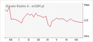 Wykres zmian popularności telefonu Xiaomi Redmi 6