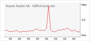 Popularity chart of Xiaomi Redmi 6A