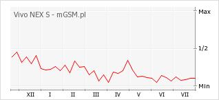 Wykres zmian popularności telefonu Vivo NEX S