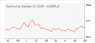 Wykres zmian popularności telefonu Samsung Galaxy J3 2018