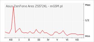 Wykres zmian popularności telefonu Asus ZenFone Ares ZS572KL