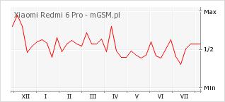 Wykres zmian popularności telefonu Xiaomi Redmi 6 Pro