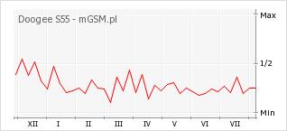 Wykres zmian popularności telefonu Doogee S55