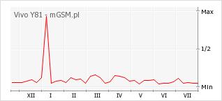 Wykres zmian popularności telefonu Vivo Y81